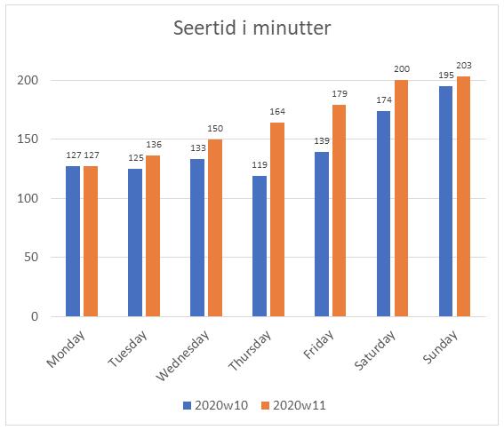 Graf som viser endringene i seertid i minutter
